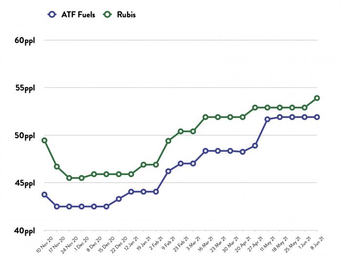 ATF - Price Comparison Graph - 07.06.21