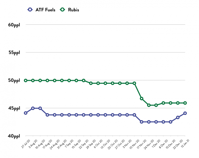 ATF - Price Comparison Graph - 12.01.21