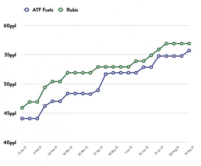 ATF - Price Comparison Graph - 14.09.21