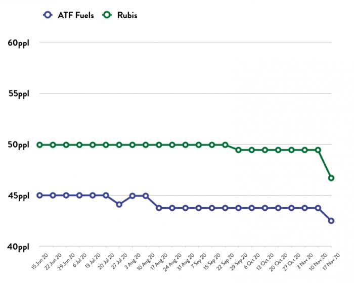 ATF - Price Comparison Graph - 17.11.20