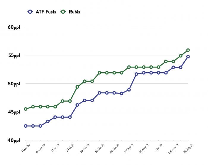 ATF - Price Comparison Graph - 20.07.21
